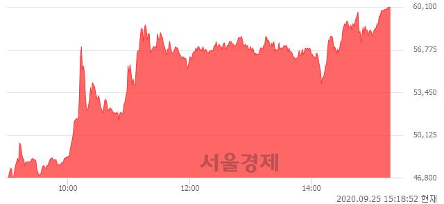 <유>SK디스커버리우, 상한가 진입.. +29.95% ↑