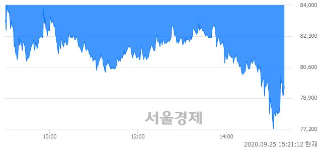 <유>일양약품, 매수잔량 468% 급증
