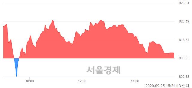 [마감 시황]  외국인 매수 우위.. 코스닥 808.28(▲1.33, +0.16%) 상승 마감