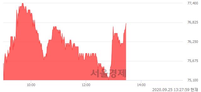 <유>코웨이, 3.23% 오르며 체결강도 강세로 반전(105%)