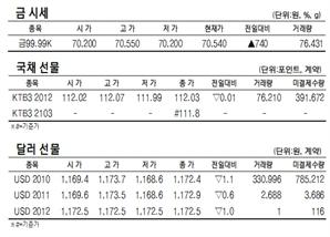 [표]KRX금·국채선물·달러선물 시세(9월 25일)
