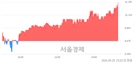 <코>유라테크, 전일 대비 7.03% 상승.. 일일회전율은 1.04% 기록