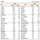 [표]유가증권 기관·외국인·개인 순매수·도 상위종목(9월 25일-최종치)