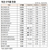 [표]채권 수익률 현황(9월 25일)