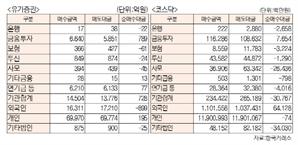 [표]유가증권·코스닥 투자주체별 매매동향(9월 25일-최종치)