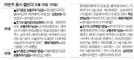 [이번주 증시 캘린더]코디엠·세미콘라이트 일반공모유상청약...청호컴넷 등 상호 변경