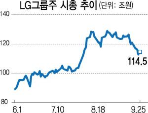 '실적·저평가 매력'... LG그룹株에 꽂힌 외인
