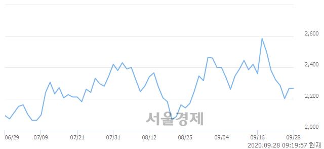 <코>큐로컴, 4.19% 오르며 체결강도 강세로 반전(257%)