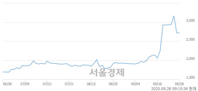 <유>세우글로벌, 9.19% 오르며 체결강도 강세로 반전(103%)