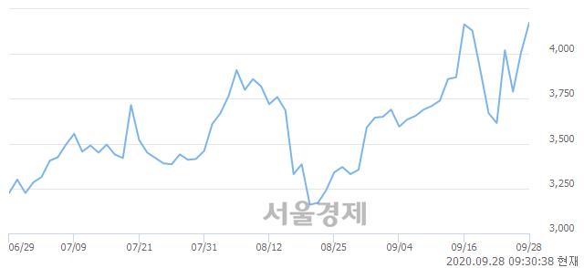 <코>드림시큐리티, 전일 대비 7.36% 상승.. 일일회전율은 10.91% 기록