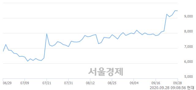 <유>두산인프라코어, 장중 신고가 돌파.. 9,960→10,150(▲190)