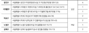 서울시, 시설 퇴소 아동·청소년에 임대주택 공급