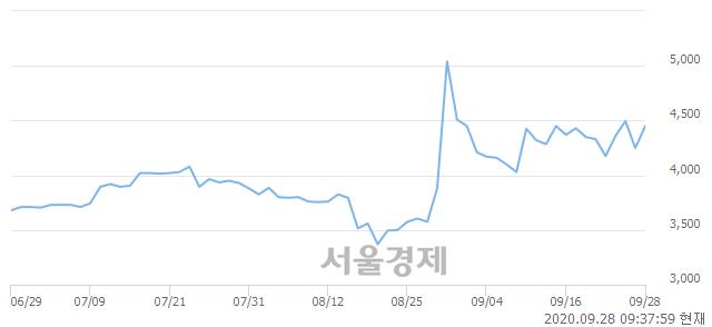 <유>사조씨푸드, 매도잔량 375% 급증