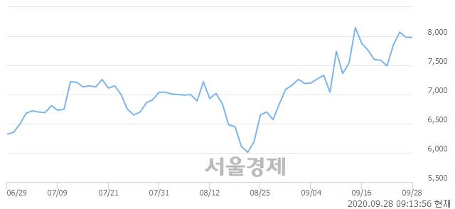 <코>인포뱅크, 6.52% 오르며 체결강도 강세 지속(301%)