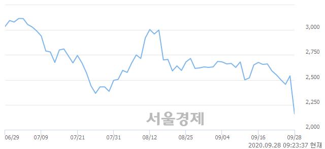 <유>티웨이항공, 8.15% 오르며 체결강도 강세 지속(148%)