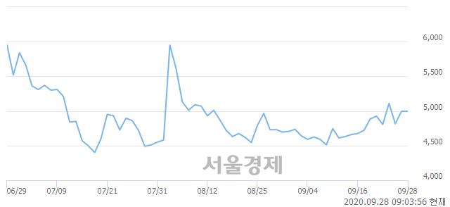 <코>카이노스메드, 매도잔량 392% 급증