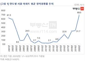 """""""30대는 꿈도 못 꿔""""…서울 청약률 68대 1로 '역대 최고'"""