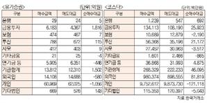 [표]유가증권·코스닥 투자주체별 매매동향(9월 28일-최종치)