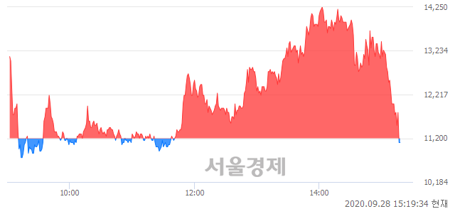 <유>흥국화재우, 현재가 5.53% 급락