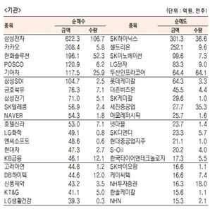 [표]유가증권 기관·외국인·개인 순매수·도 상위종목(9월 28일-최종치)