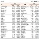 [표]코스닥 기관·외국인·개인 순매수·도 상위종목(9월 28일-최종치)