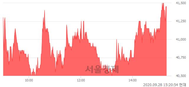 <유>SK디앤디, 매수잔량 355% 급증
