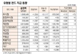 [표]유형별 펀드 자금 동향(9월 25일)