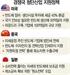 美中, 첨단산업 지원 아끼지 않는데...한국만 거꾸로 법인세 올리고 규제