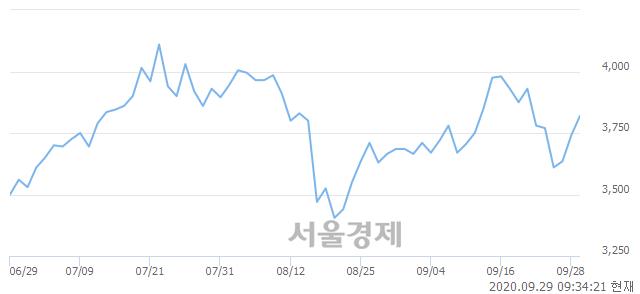 <코>한네트, 4.55% 오르며 체결강도 강세 지속(226%)