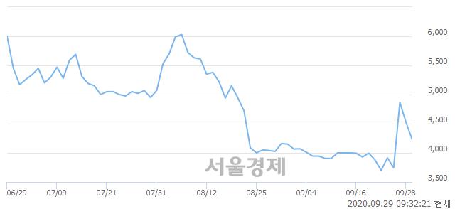 <코>네오펙트, 매도잔량 396% 급증