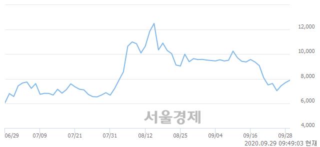 <유>서연, 매도잔량 660% 급증