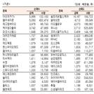 [표]코스닥 기관·외국인·개인 순매수·도 상위종목(9월 29일-최종치)