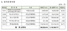 10월, 롯데손보·카카오게임즈 등 45개사 주식 '의무보유' 풀린다