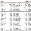 [표]코스닥 기관·외국인·개인 순매수·도 상위종목(9월 29일)