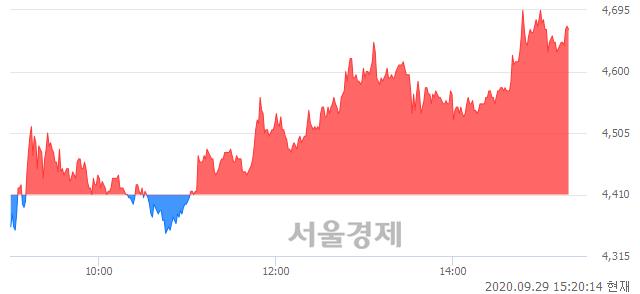 <코>지니뮤직, 매도잔량 344% 급증