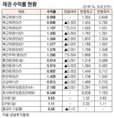 [표]채권 수익률 현황(9월 29일)