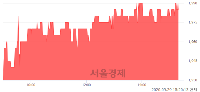 <유>한국프랜지, 3.66% 오르며 체결강도 강세 지속(178%)