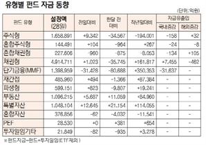 [표]유형별 펀드 자금 동향(9월 28일)