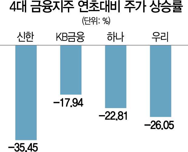 주가 '부진의 늪'...4대 금융지주 '어쩌나'
