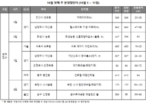 10월 첫주 전국 3,644가구 청약…서울 아파트 청약 또 '제로'