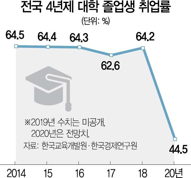 코로나에 막힌 취업문…'졸업생 절반이상 백수'