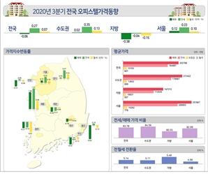오피스텔로 옮겨붙은 전세난…서울 오피스텔 전·월세 다 올랐다