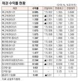 [표]채권 수익률 현황(10월 7일)