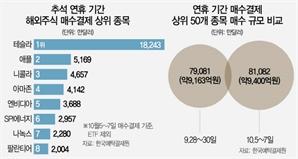 서학개미, 연휴 때 1조 질렀다…여전한 테슬라 무한사랑