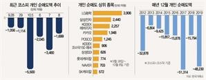 '대주주 3억' 공포에…동학개미 올 최장 매도랠리, 언제까지