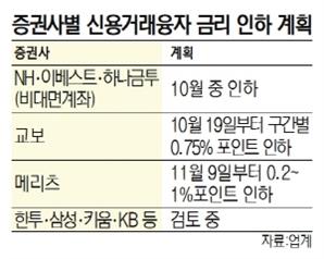 """""""주식 신용융자 이자 내려라"""" 압박에…증권사 속속 '백기'"""