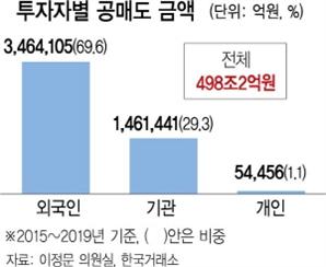"""금감원 """"대형주만 공매도 허용 방안 검토"""""""