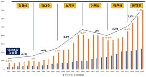 """경실련 """"노무현·문재인 두 정권이 2억 아파트 20억 만들어"""""""