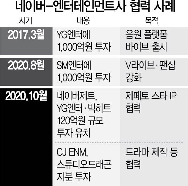 네이버 '글로벌 엔터테인먼트 앞으로'…SM·YG 이어 CJ ENM '인'