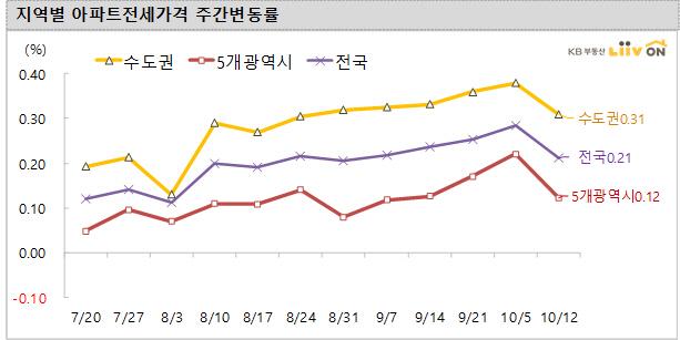강남 아파트값 올랐다…또 엇갈린 감정원·KB 통계